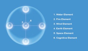 four element sphere